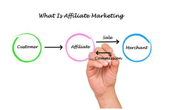 what is affiliate marketing explained